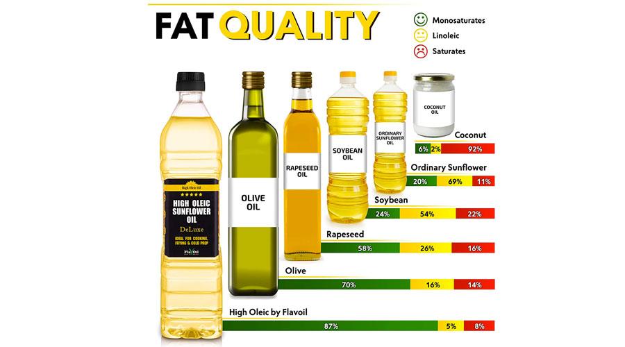 Percentuale di grassi negli olii